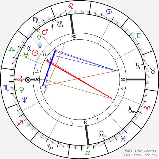 Eric Piatkowski tema natale, oroscopo, Eric Piatkowski oroscopi gratuiti, astrologia