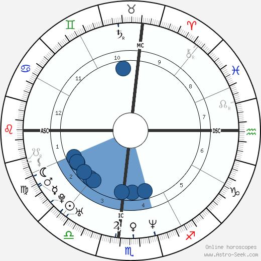 Jacki Cisneros wikipedia, horoscope, astrology, instagram