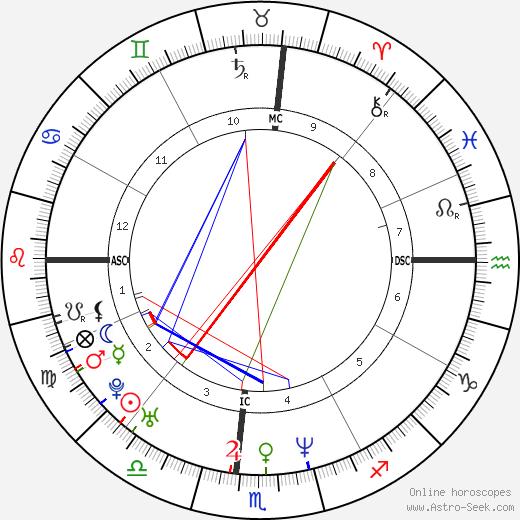 Jacki Cisneros tema natale, oroscopo, Jacki Cisneros oroscopi gratuiti, astrologia