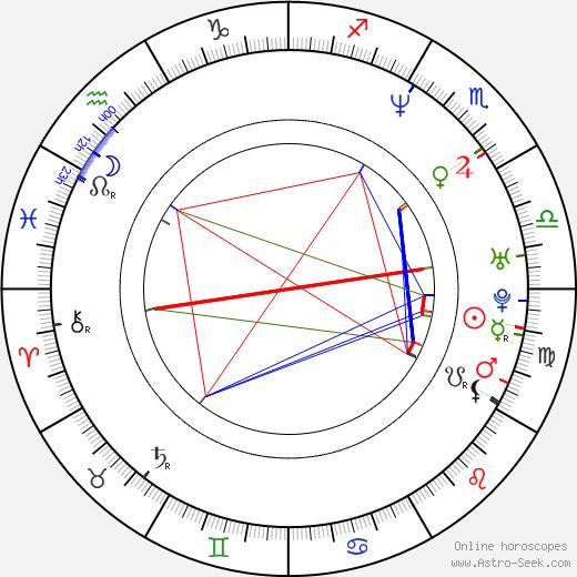 Jason Scott Sadofsky tema natale, oroscopo, Jason Scott Sadofsky oroscopi gratuiti, astrologia