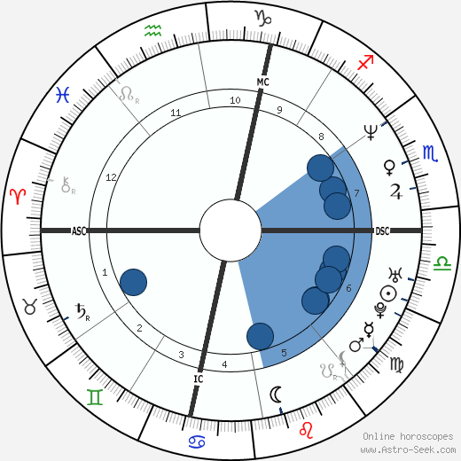 Jean-François Piège wikipedia, horoscope, astrology, instagram