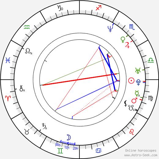 Jose Luis Gutierrez tema natale, oroscopo, Jose Luis Gutierrez oroscopi gratuiti, astrologia