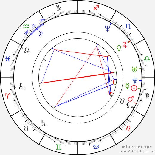Josh Hopkins astro natal birth chart, Josh Hopkins horoscope, astrology