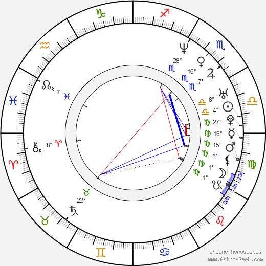 Juan Castro birth chart, biography, wikipedia 2020, 2021