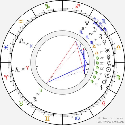 Kinga Gál birth chart, biography, wikipedia 2019, 2020