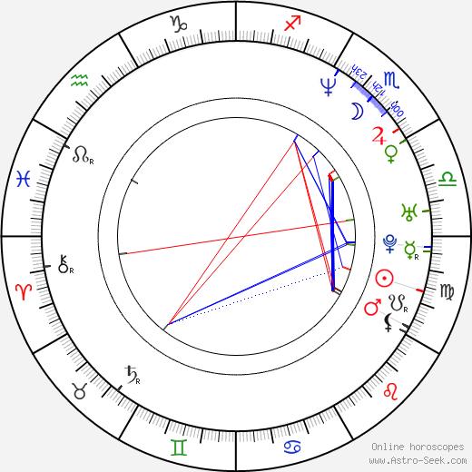 Kyle Rowling день рождения гороскоп, Kyle Rowling Натальная карта онлайн