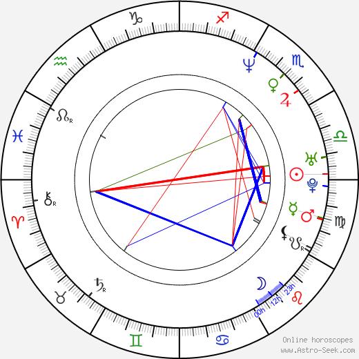 Larry Moss birth chart, Larry Moss astro natal horoscope, astrology