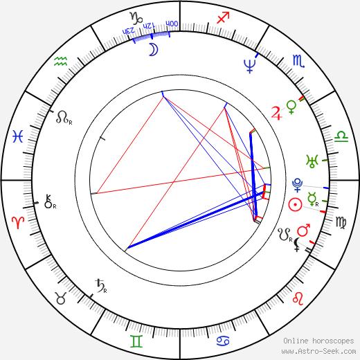 Larry Sullivan birth chart, Larry Sullivan astro natal horoscope, astrology