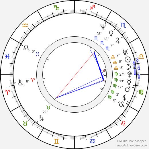 Lorena Meritano birth chart, biography, wikipedia 2020, 2021