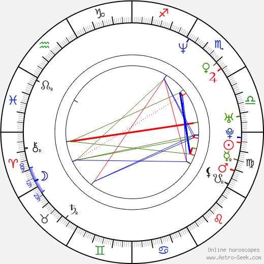 Lori Jo Hendrix tema natale, oroscopo, Lori Jo Hendrix oroscopi gratuiti, astrologia