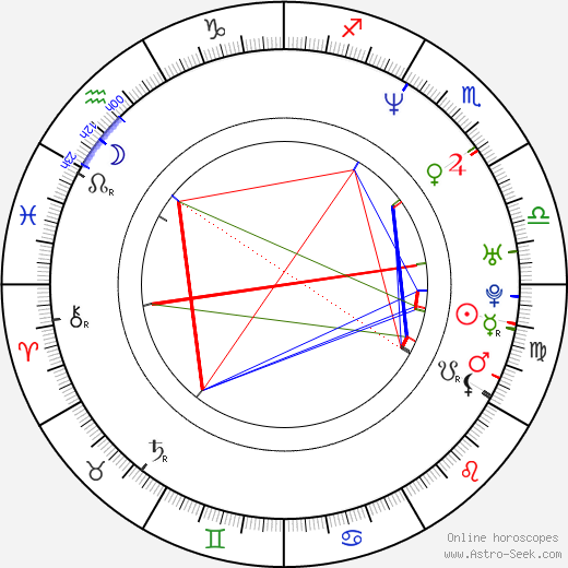 Луиза Ломбард Louise Lombard день рождения гороскоп, Louise Lombard Натальная карта онлайн