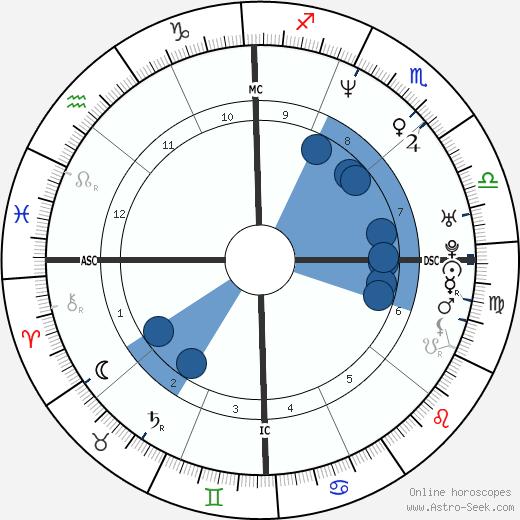 Mark Brunell wikipedia, horoscope, astrology, instagram