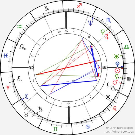Mark Brunell tema natale, oroscopo, Mark Brunell oroscopi gratuiti, astrologia