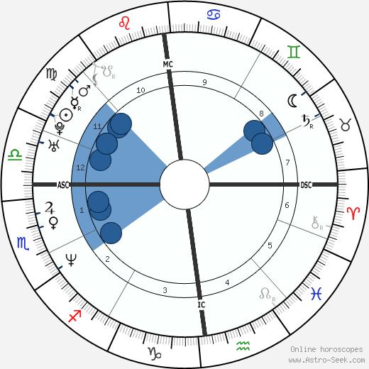 Mathias Cormann wikipedia, horoscope, astrology, instagram