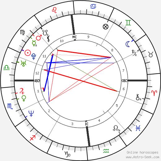 Mathias Cormann день рождения гороскоп, Mathias Cormann Натальная карта онлайн