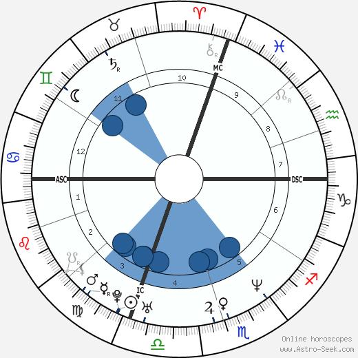 Melissa Ferrick wikipedia, horoscope, astrology, instagram