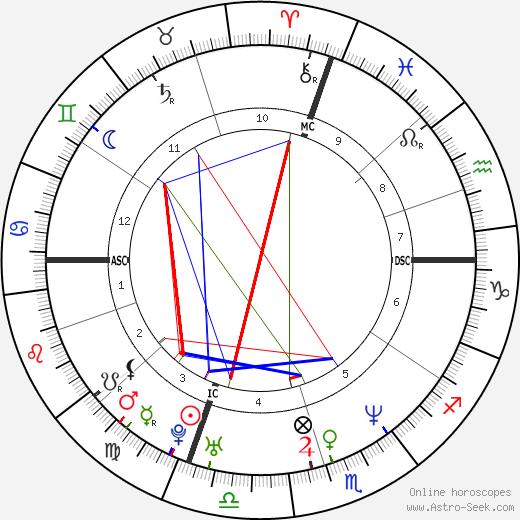Мелисса Феррик Melissa Ferrick день рождения гороскоп, Melissa Ferrick Натальная карта онлайн