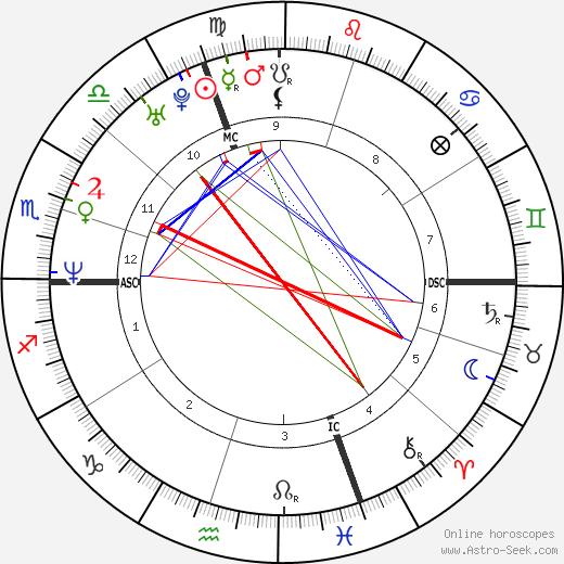 Michela Torrepadula день рождения гороскоп, Michela Torrepadula Натальная карта онлайн