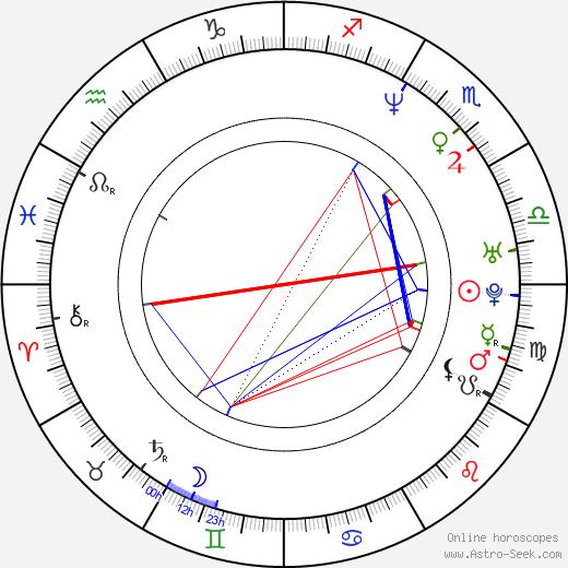 N'Bushe Wright birth chart, N'Bushe Wright astro natal horoscope, astrology
