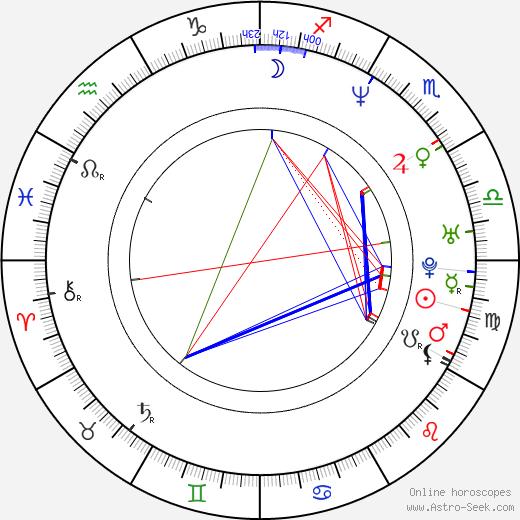 Natalia Streignard astro natal birth chart, Natalia Streignard horoscope, astrology