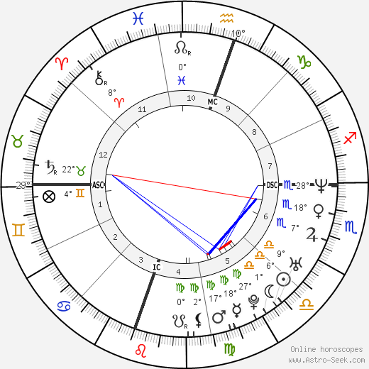Natasha Gregson Wagner birth chart, biography, wikipedia 2018, 2019
