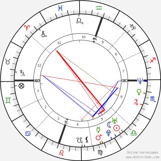 Natasha Gregson Wagner astro natal birth chart, Natasha Gregson Wagner horoscope, astrology
