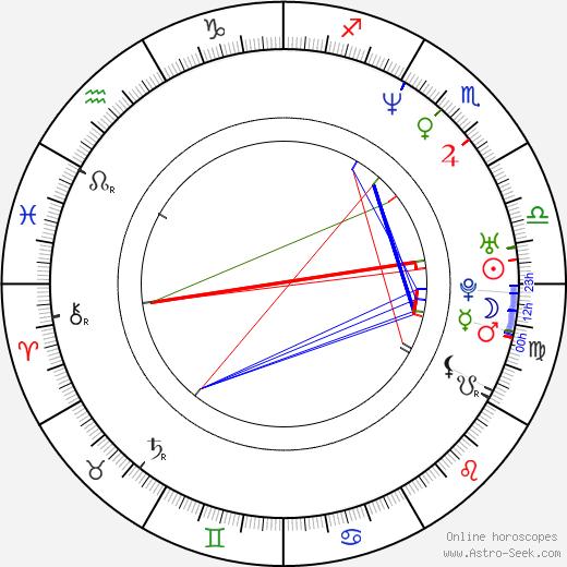 Николас Виндинг Рефн Nicolas Winding Refn день рождения гороскоп, Nicolas Winding Refn Натальная карта онлайн