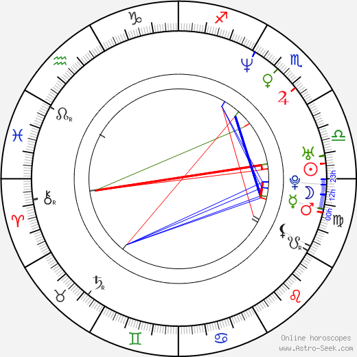 Ninel Conde birth chart, Ninel Conde astro natal horoscope, astrology