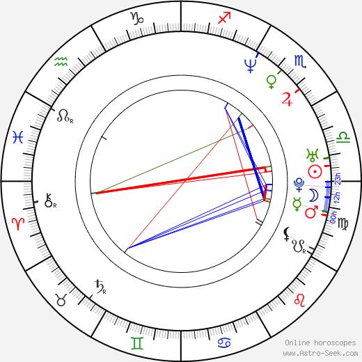 Ninel Conde tema natale, oroscopo, Ninel Conde oroscopi gratuiti, astrologia