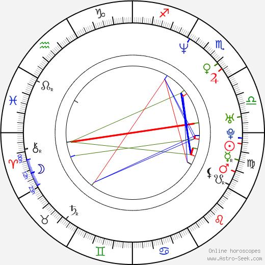 Pavel Kožíšek день рождения гороскоп, Pavel Kožíšek Натальная карта онлайн