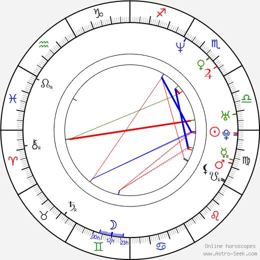 Rob Benedict birth chart, Rob Benedict astro natal horoscope, astrology