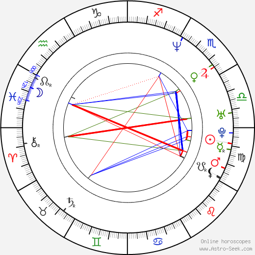 Robert Ben Garant astro natal birth chart, Robert Ben Garant horoscope, astrology