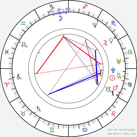 Robert Green astro natal birth chart, Robert Green horoscope, astrology