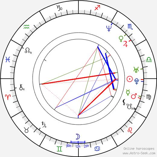 Rupert Penry-Jones astro natal birth chart, Rupert Penry-Jones horoscope, astrology