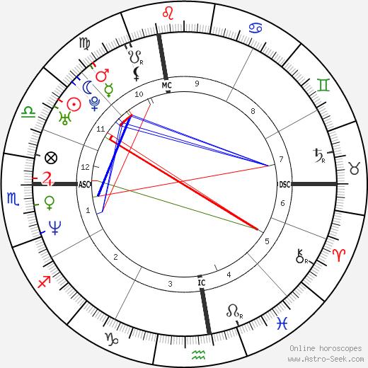 Russell Peters день рождения гороскоп, Russell Peters Натальная карта онлайн