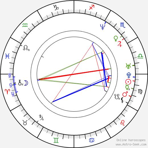 Sandi Simcha Dubowski день рождения гороскоп, Sandi Simcha Dubowski Натальная карта онлайн