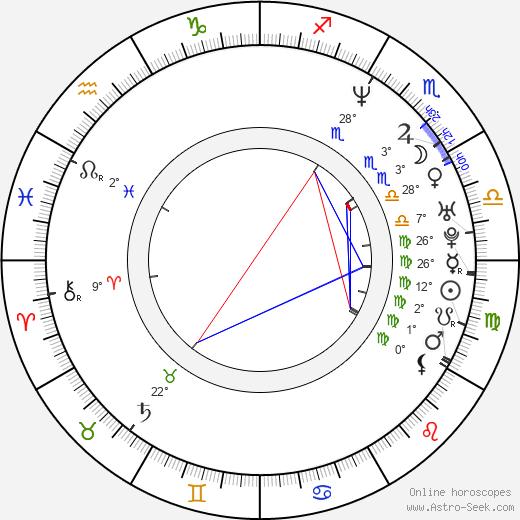 Sharis Cid birth chart, biography, wikipedia 2020, 2021