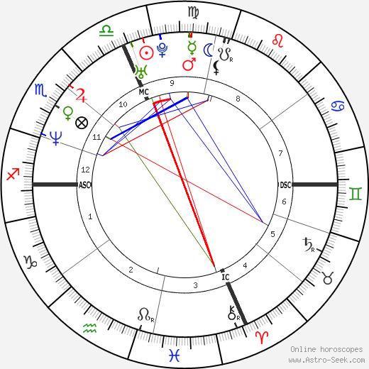 Тамара Тейлор Tamara Taylor день рождения гороскоп, Tamara Taylor Натальная карта онлайн