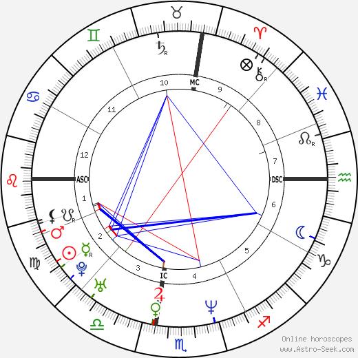 Taraji P. Henson tema natale, oroscopo, Taraji P. Henson oroscopi gratuiti, astrologia