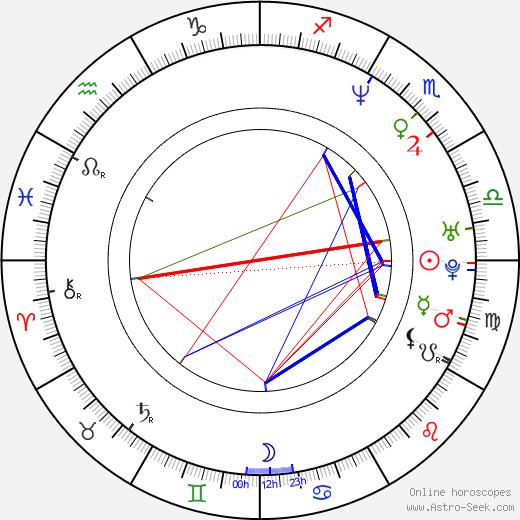 Ted Alderman tema natale, oroscopo, Ted Alderman oroscopi gratuiti, astrologia