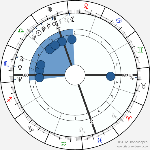 Tobias Ferber wikipedia, horoscope, astrology, instagram