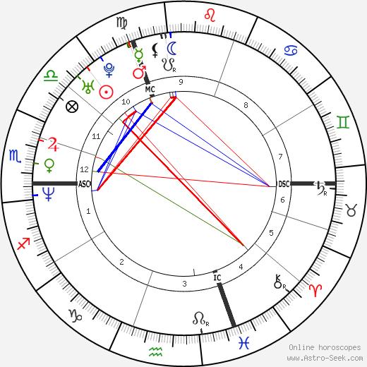 Tobias Ferber tema natale, oroscopo, Tobias Ferber oroscopi gratuiti, astrologia
