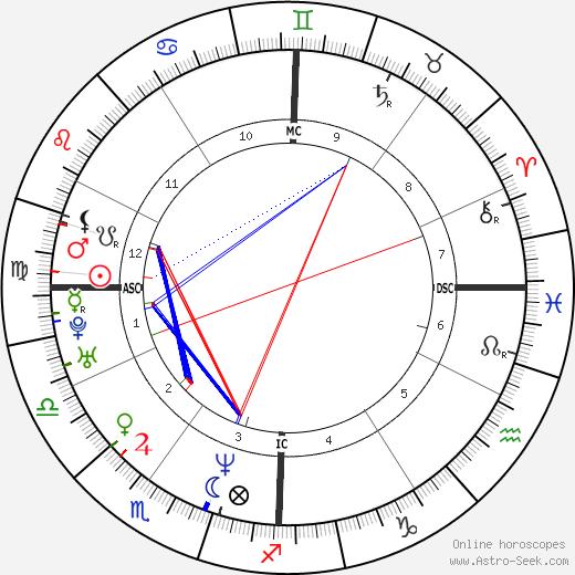 Tom Everett Scott tema natale, oroscopo, Tom Everett Scott oroscopi gratuiti, astrologia