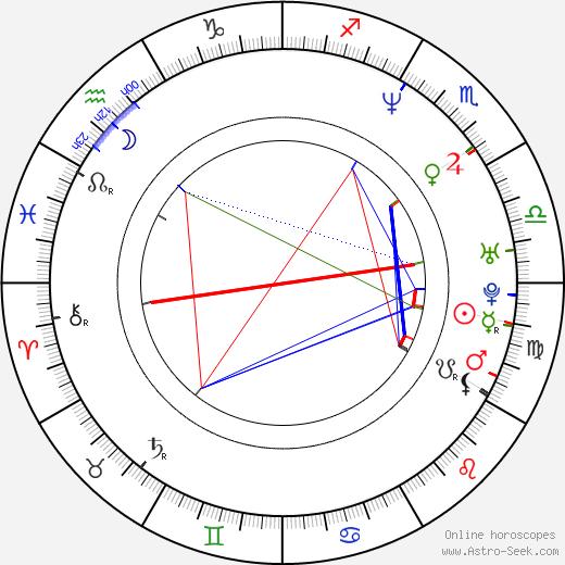Yuki Matsuoka birth chart, Yuki Matsuoka astro natal horoscope, astrology