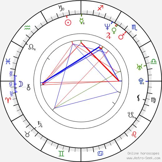 Alice Nellis день рождения гороскоп, Alice Nellis Натальная карта онлайн