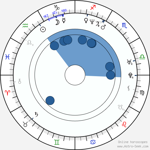 Ana Ortiz wikipedia, horoscope, astrology, instagram