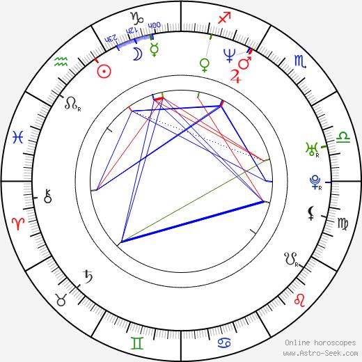 Ana Ortiz birth chart, Ana Ortiz astro natal horoscope, astrology