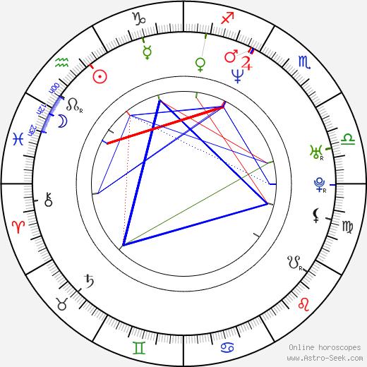 Anthony Hamilton birth chart, Anthony Hamilton astro natal horoscope, astrology