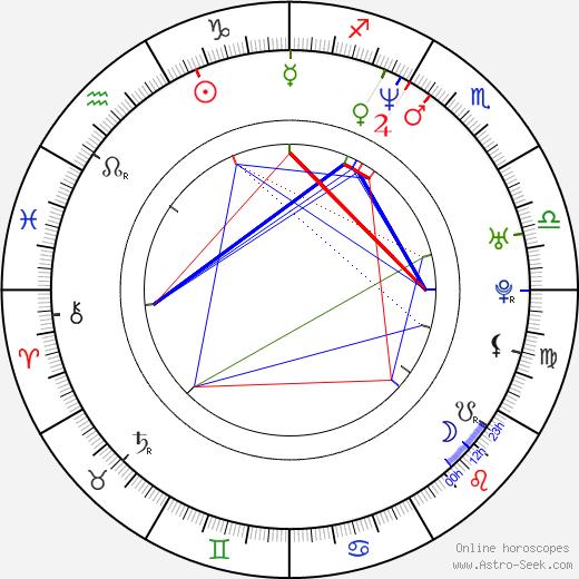 Anthony Patricio birth chart, Anthony Patricio astro natal horoscope, astrology