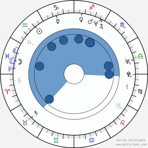 Brad Sihvon wikipedia, horoscope, astrology, instagram